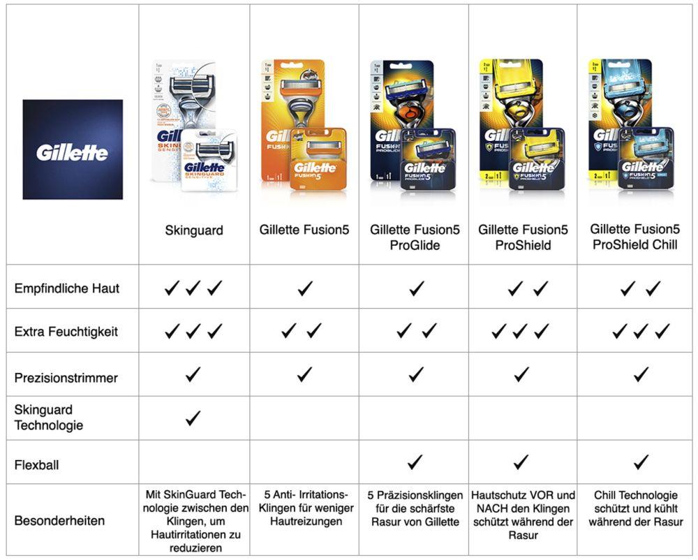 Gillette Finder